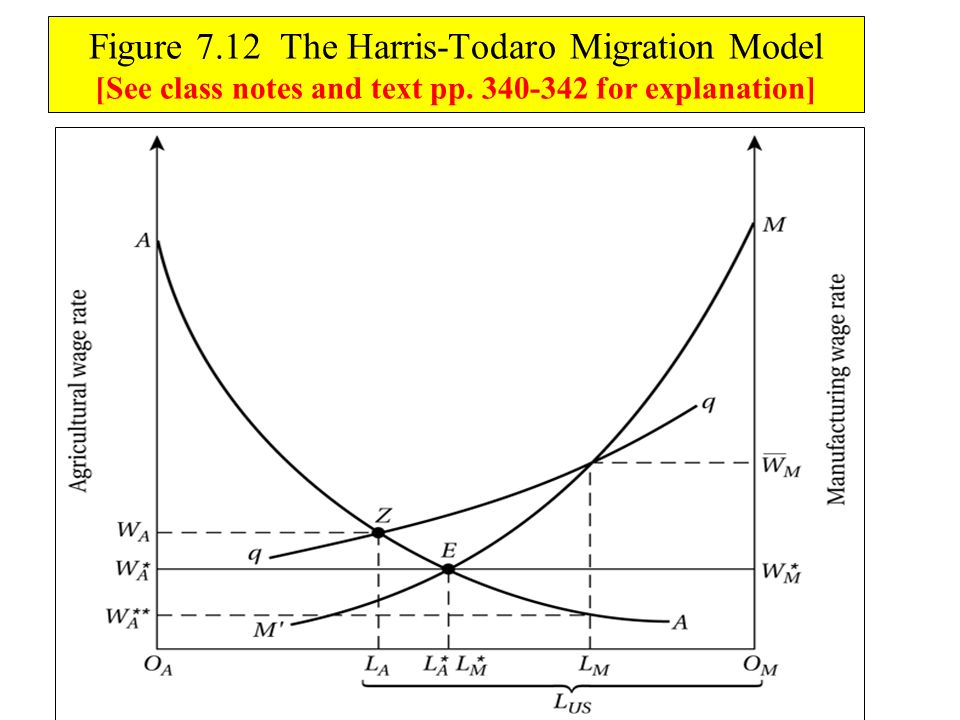 Figure 7.12 The Harris-Todaro Migration Model [See class notes and text pp. 340-342 for explanation]